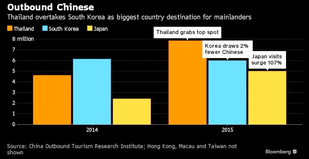 china-top-tourists-to-thailand