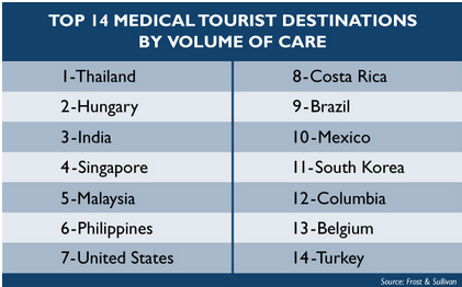 top-medical-tourism-destinations