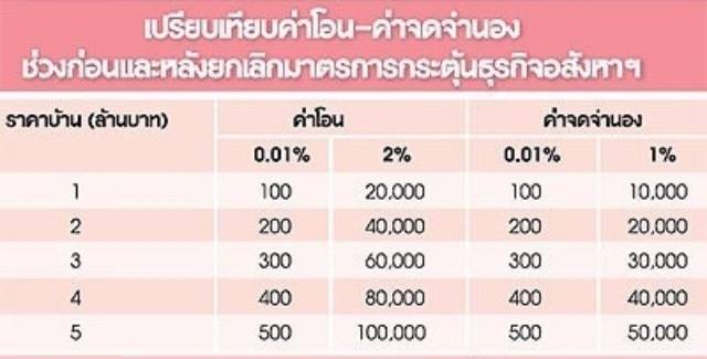 property transfer fee thailand